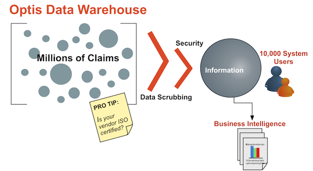 Optis Datawarehouse